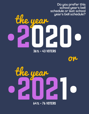 On Tuesday, @MHSMentor Instagram asked students which bell schedule they prefer: this school years or last school years. Out of 119, 36% voted last year and 64% favor this year.